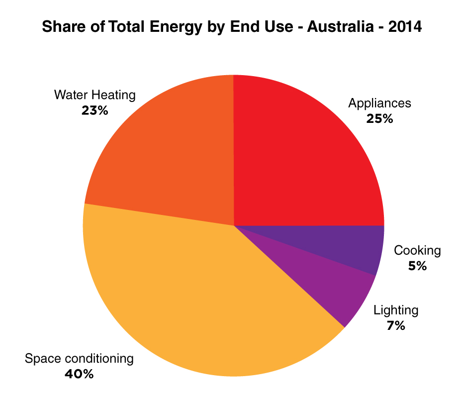 Energy-Rating-Graph