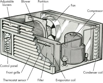 how-to-troubleshoot-an-air-conditioning-window-unit-1